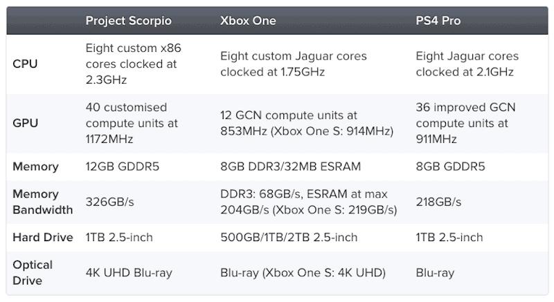 Project Scorpio Final Specs