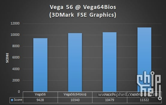 Flash the Vega 56 GPU bios to boost its power up to a real